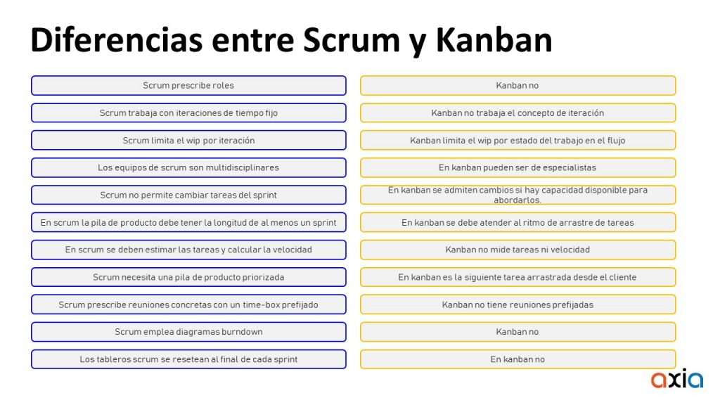 Virtual Breakfast AXIA – Marcos de trabajo ágiles para la gestión efectiva de proyectos IT. Scrum y Kanban
