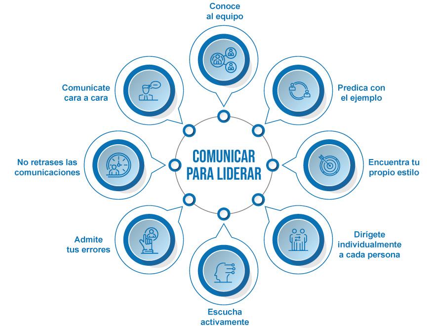 Liderazgo ágil: comunicar para liderar. Infografía con claves para una comunicación más eficaz.